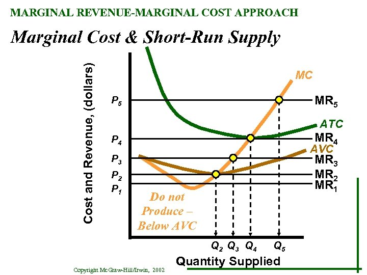 MARGINAL REVENUE-MARGINAL COST APPROACH Cost and Revenue, (dollars) Marginal Cost & Short-Run Supply MC