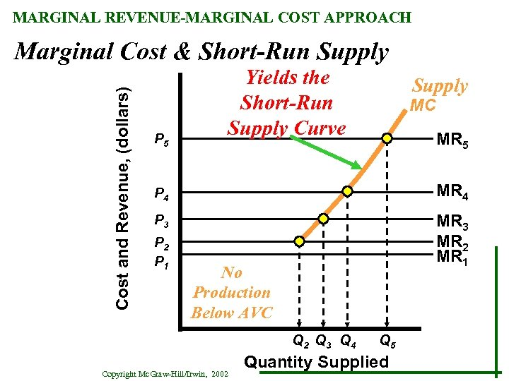 MARGINAL REVENUE-MARGINAL COST APPROACH Cost and Revenue, (dollars) Marginal Cost & Short-Run Supply P
