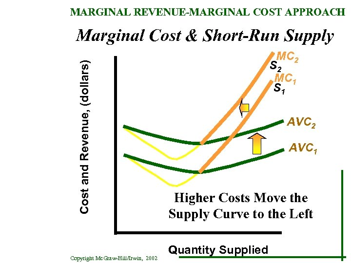 MARGINAL REVENUE-MARGINAL COST APPROACH Cost and Revenue, (dollars) Marginal Cost & Short-Run Supply Copyright