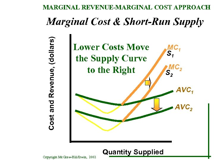 MARGINAL REVENUE-MARGINAL COST APPROACH Cost and Revenue, (dollars) Marginal Cost & Short-Run Supply Lower