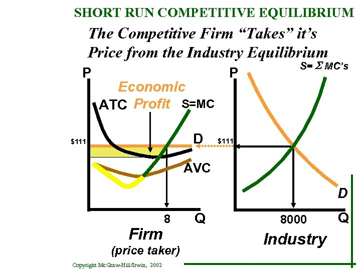 "SHORT RUN COMPETITIVE EQUILIBRIUM The Competitive Firm ""Takes"" it's Price from the Industry Equilibrium"