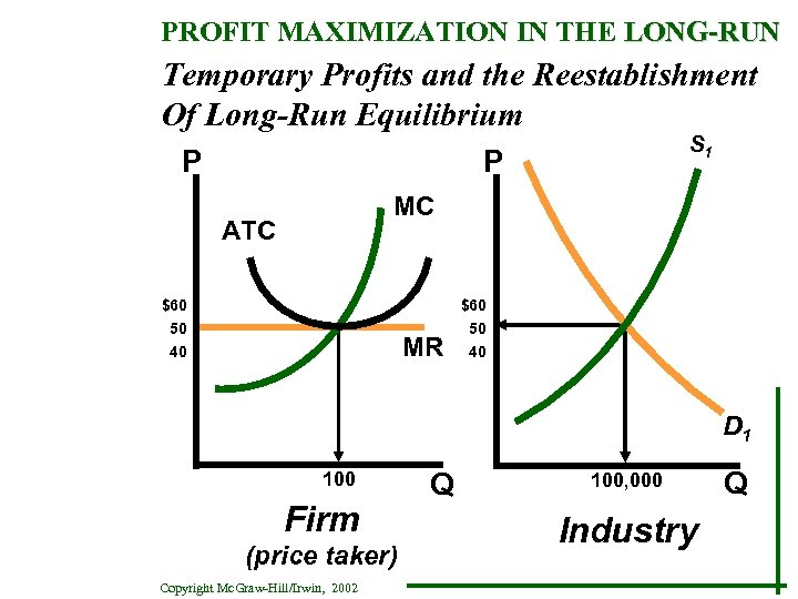 PROFIT MAXIMIZATION IN THE LONG-RUN Temporary Profits and the Reestablishment Of Long-Run Equilibrium P