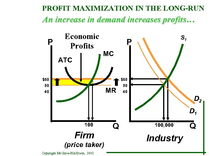 PROFIT MAXIMIZATION IN THE LONG-RUN An increase in demand increases profits… P Economic Profits