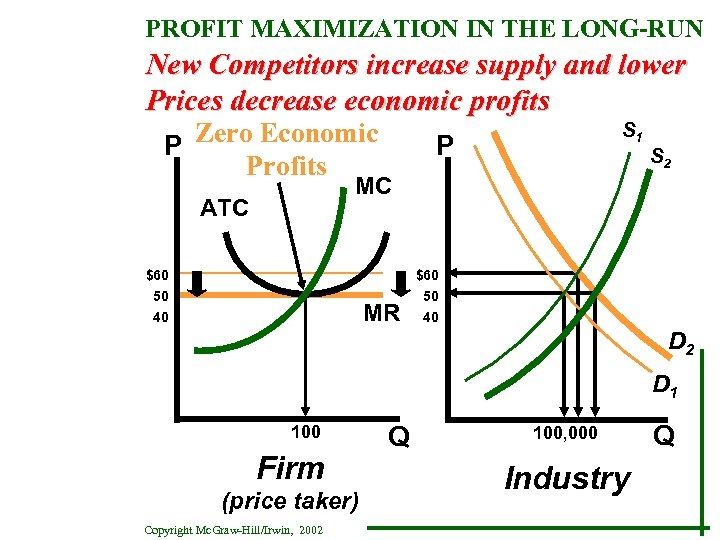 PROFIT MAXIMIZATION IN THE LONG-RUN New Competitors increase supply and lower Prices decrease economic