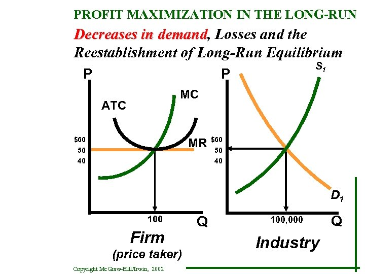 PROFIT MAXIMIZATION IN THE LONG-RUN Decreases in demand, Losses and the demand Reestablishment of