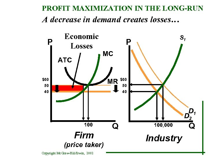 PROFIT MAXIMIZATION IN THE LONG-RUN A decrease in demand creates losses… P Economic Losses