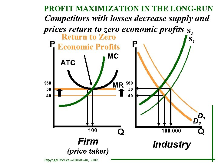 PROFIT MAXIMIZATION IN THE LONG-RUN Competitors with losses decrease supply and prices return to