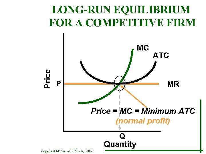 LONG-RUN EQUILIBRIUM FOR A COMPETITIVE FIRM Price MC ATC MR P Price = MC