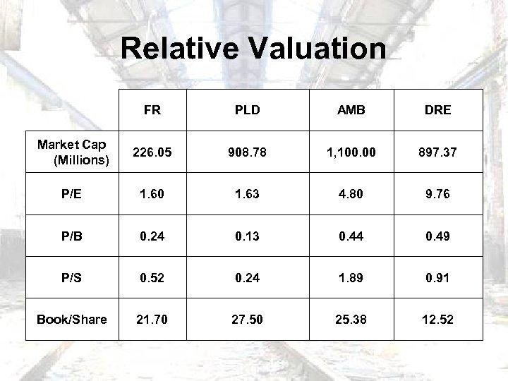 Relative Valuation FR PLD AMB DRE Market Cap (Millions) 226. 05 908. 78 1,