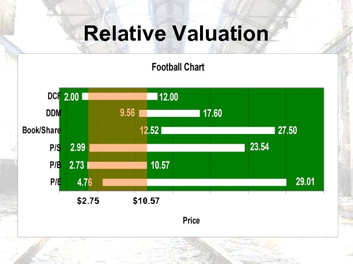 Relative Valuation $2. 75 $10. 57