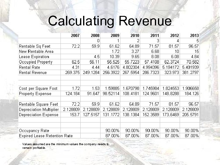 Calculating Revenue Values assumed are the minimum values the company needs to remain profitable.