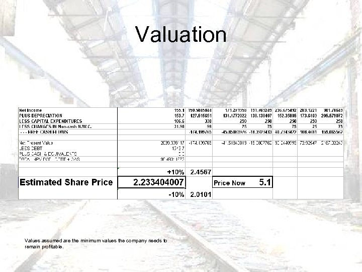 Valuation Values assumed are the minimum values the company needs to remain profitable.