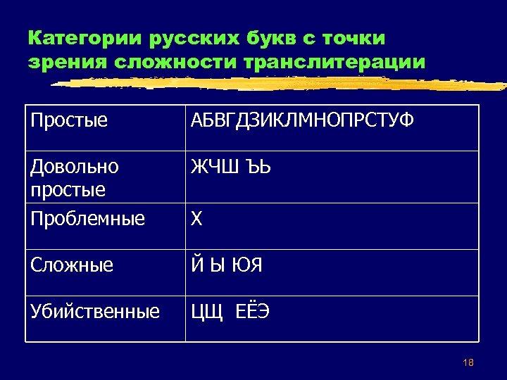 Категории русских букв с точки зрения сложности транслитерации Простые АБВГДЗИКЛМНОПРСТУФ Довольно простые Проблемные ЖЧШ