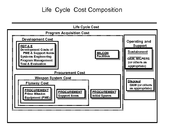 Life Cycle Cost Composition Life Cycle Cost Program Acquisition Cost Development Cost Operating and