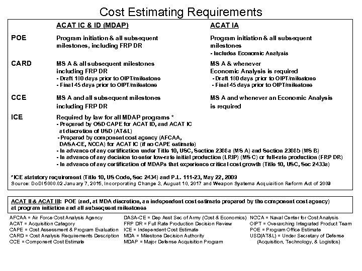 Cost Estimating Requirements ACAT IC & ID (MDAP) POE ACAT IA Program initiation &