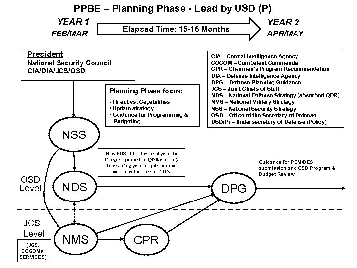PPBE – Planning Phase - Lead by USD (P) YEAR 1 Elapsed Time: 15