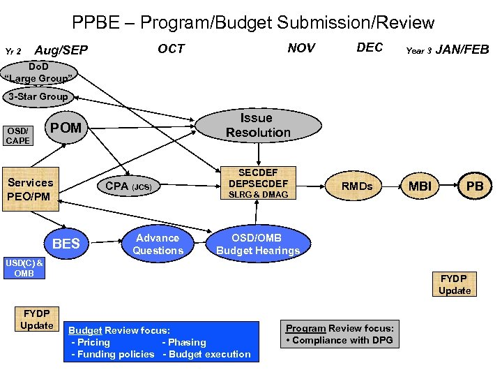 PPBE – Program/Budget Submission/Review Yr 2 NOV OCT Aug/SEP DEC Year 3 JAN/FEB Do.