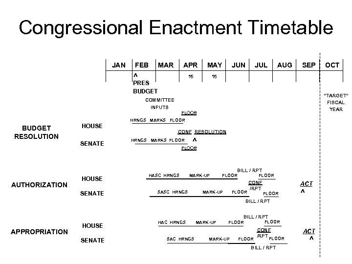 Congressional Enactment Timetable JAN FEB MAR APR MAY JUN JUL AUG SEP OCT ^