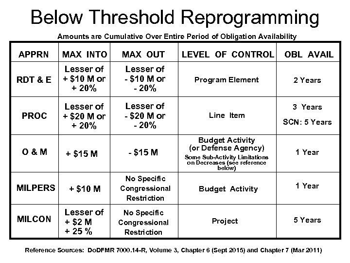 Below Threshold Reprogramming Amounts are Cumulative Over Entire Period of Obligation Availability APPRN MAX