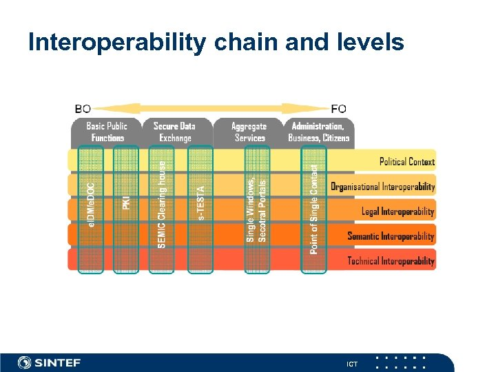 Interoperability chain and levels ICT