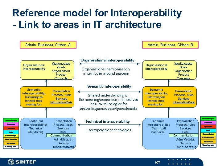 Reference model for Interoperability - Link to areas in IT architecture Admin, Business, Citizen