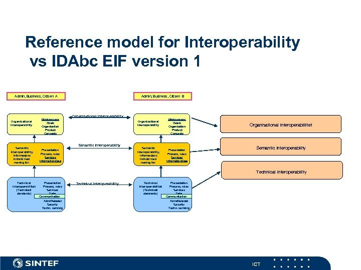 Reference model for Interoperability vs IDAbc EIF version 1 Admin, Business, Citizen A Organisational
