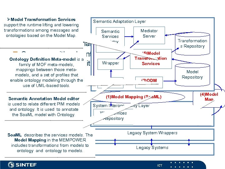 MEMPOWER ØModel Transformation Services support the runtime lifting and lowering transformations among messages and
