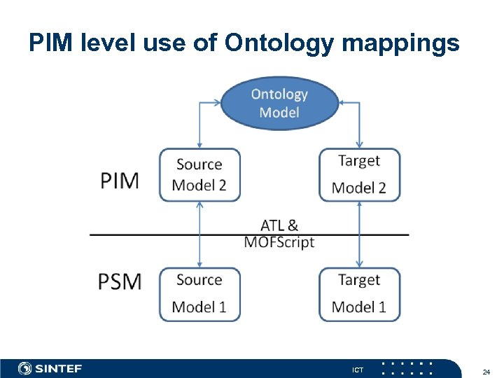 PIM level use of Ontology mappings ICT 24