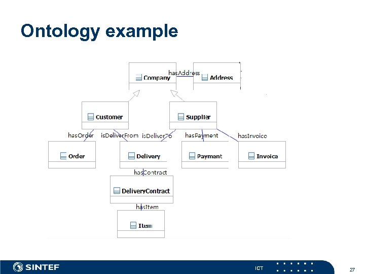 Ontology example ICT 27