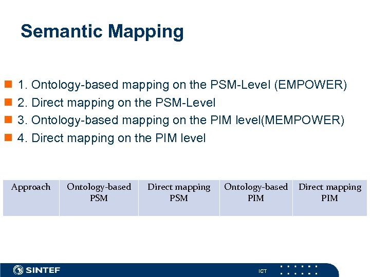 Semantic Mapping n n 1. Ontology-based mapping on the PSM-Level (EMPOWER) 2. Direct mapping