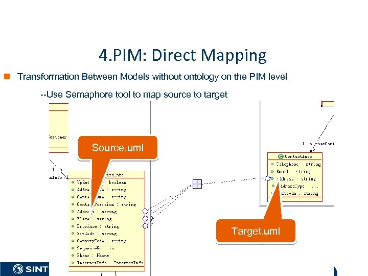 4. PIM: Direct Mapping n Transformation Between Models without ontology on the PIM level