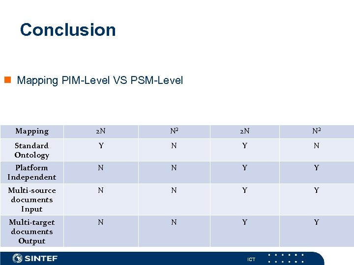 Conclusion n Mapping PIM-Level VS PSM-Level Ontology-based PSM Direct mapping PSM Ontology-based PIM Direct
