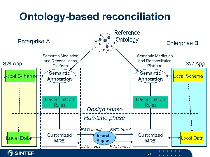 Ontology-based reconciliation Enterprise A SW App Reference Ontology Semantic Mediation and Reconciliation Platform Enterprise