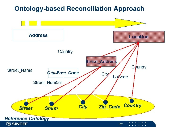 Ontology-based Reconciliation Approach Address Location Country Street_Address Street_Name Country City-Post_Code City Lo. Code Street_Number