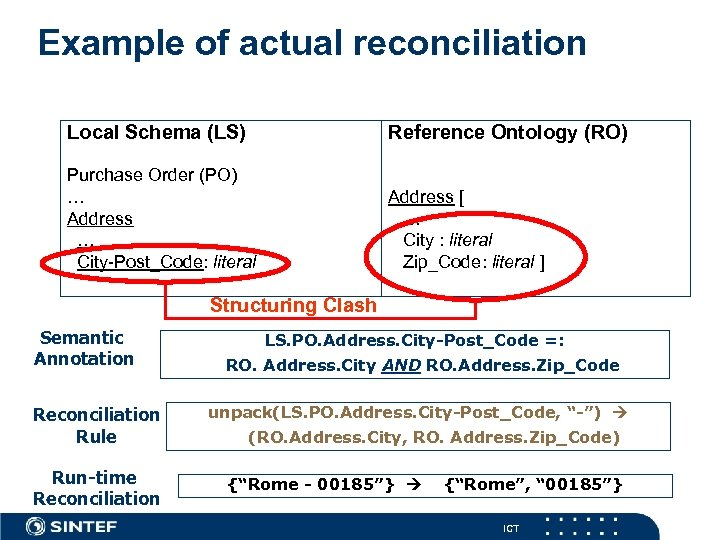 Example of actual reconciliation Local Schema (LS) Reference Ontology (RO) Purchase Order (PO) …