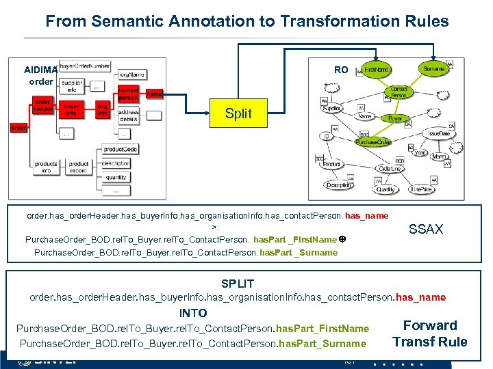 From Semantic Annotation to Transformation Rules AIDIMA order RO Split order. has_order. Header. has_buyer.