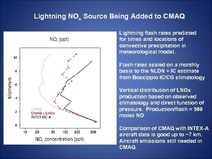Lightning NOx Source Being Added to CMAQ Lightning flash rates predicted for times and
