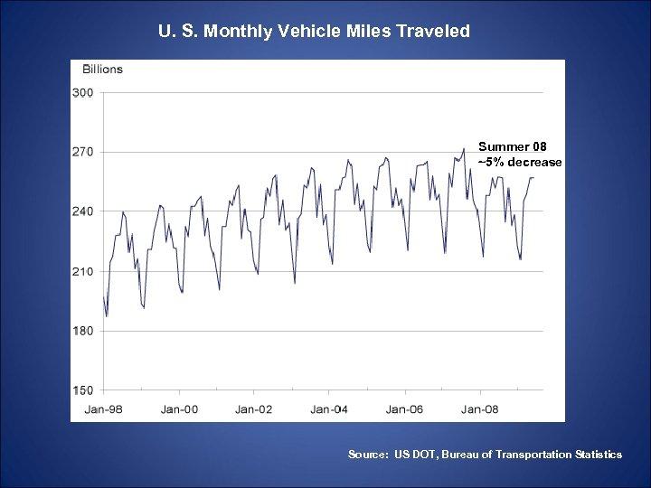 U. S. Monthly Vehicle Miles Traveled Summer 08 ~5% decrease Source: US DOT, Bureau