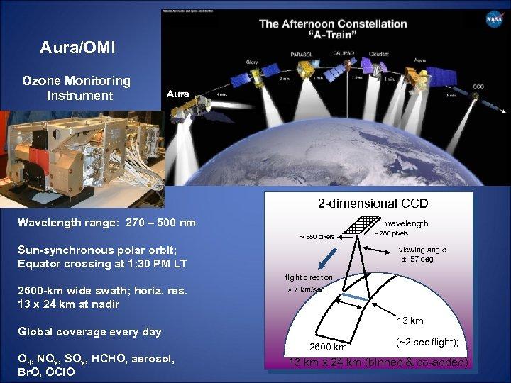 Aura/OMI Ozone Monitoring Instrument Aura 2 -dimensional CCD Wavelength range: 270 – 500 nm