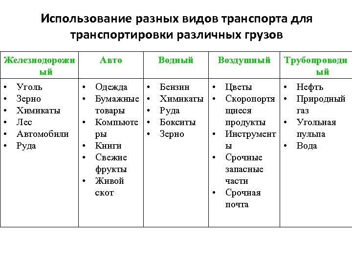 Использование разных видов транспорта для транспортировки различных грузов Железнодорожн ый • • • Уголь