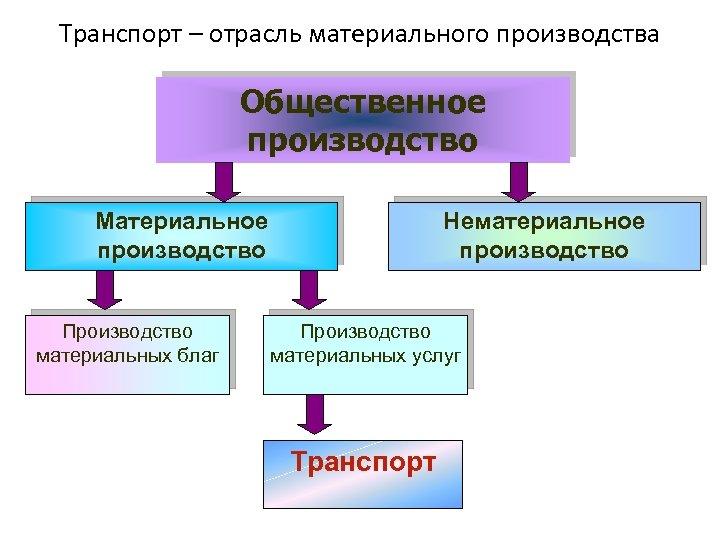 Транспорт – отрасль материального производства Общественное производство Материальное производство Производство материальных благ Нематериальное производство
