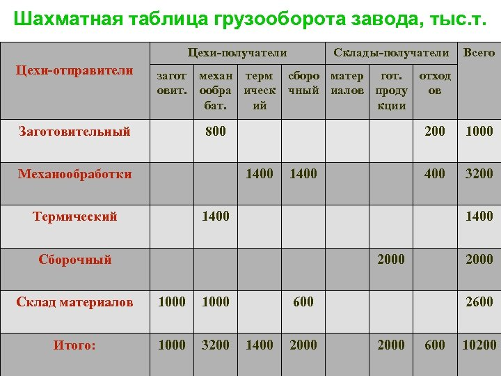 Шахматная таблица грузооборота завода, тыс. т. Цехи-получатели Цехи-отправители Склады-получатели Всего загот механ терм сборо