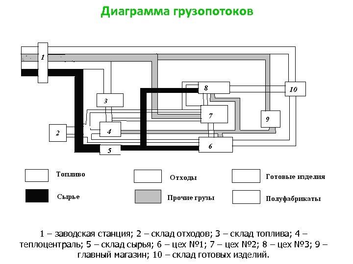 Диаграмма грузопотоков 1 – заводская станция; 2 – склад отходов; 3 – склад топлива;