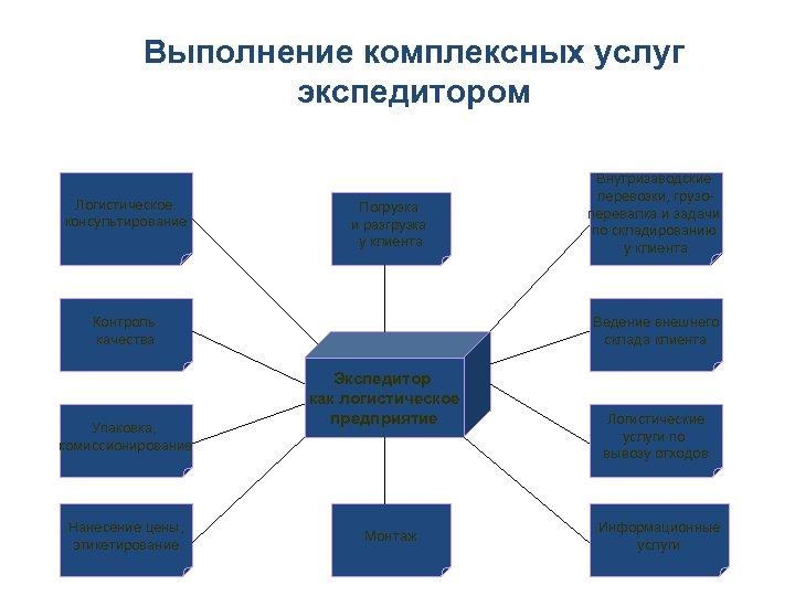 Выполнение комплексных услуг экспедитором Логистическое консультирование Погрузка и разгрузка у клиента Контроль качества Упаковка,