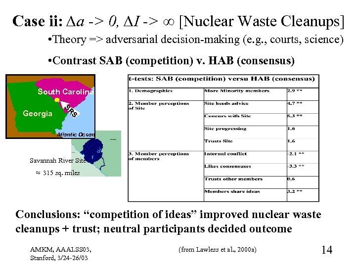 Case ii: ∆a -> 0, ∆I -> ∞ [Nuclear Waste Cleanups] • Theory =>