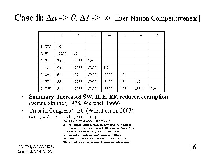 Case ii: ∆a -> 0, ∆I -> ∞ [Inter-Nation Competitiveness] 1 2 3 4
