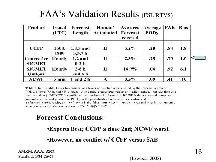 FAA's Validation Results (FSL RTVS) Forecast Conclusions: • Experts Best; CCFP a close 2