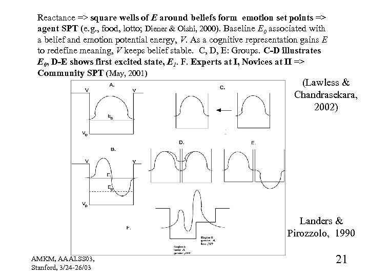 Reactance => square wells of E around beliefs form emotion set points => agent