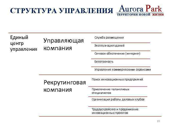 СТРУКТУРА УПРАВЛЕНИЯ Единый центр управления Управляющая компания Aurora Park ТЕРРИТОРИЯ НОВОЙ ЖИЗНИ Служба размещения