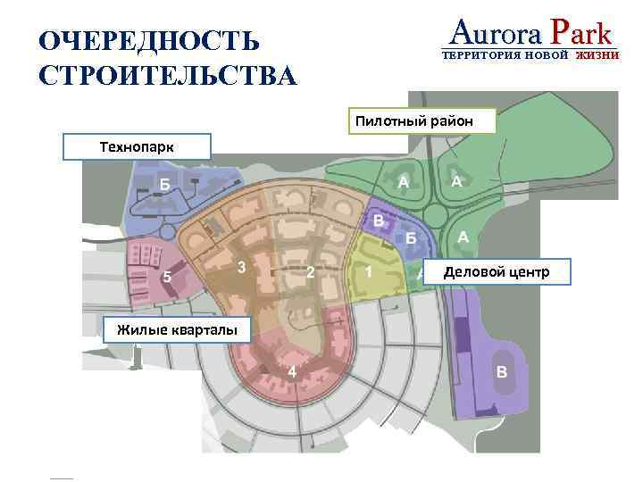 ОЧЕРЕДНОСТЬ СТРОИТЕЛЬСТВА Aurora Park ТЕРРИТОРИЯ НОВОЙ ЖИЗНИ Пилотный район Технопарк Деловой центр Жилые кварталы